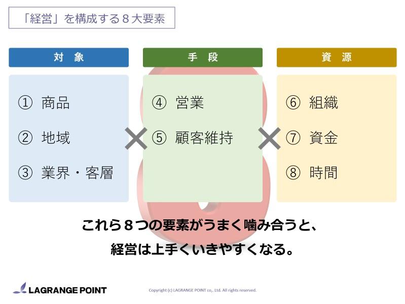 経営の8大要素
